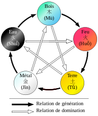 Les ( éléments Feng shui et leurs 3 cycles de vie et d'équilibre
